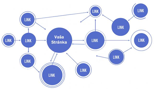 textové odkazy - linkbuilding