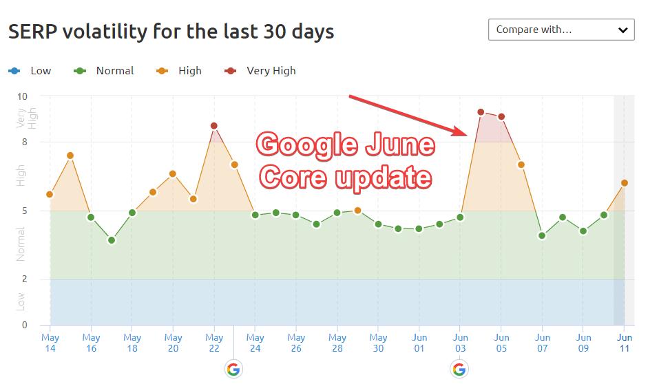 Google aktualizácia 2021
